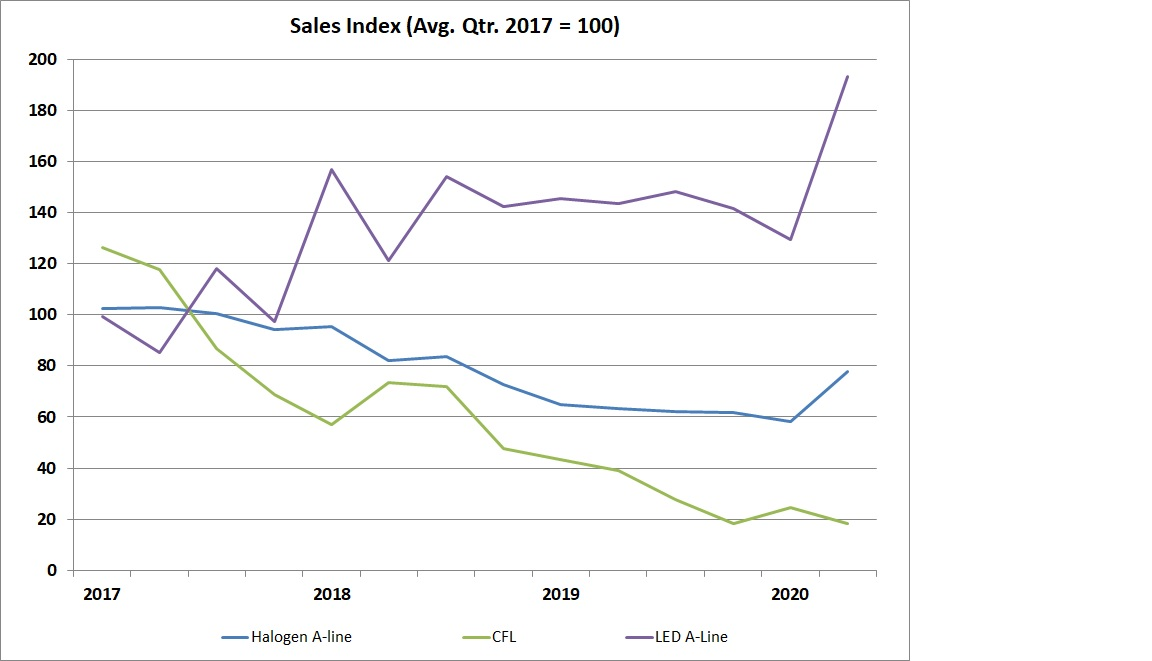 image LED A-line Lamp Shipments Increase in Second Quarter After Declining Previous Two Quarters